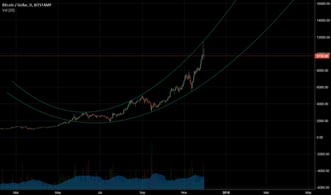 BTCUSD: BTCUSD Macro Parabolic Trend