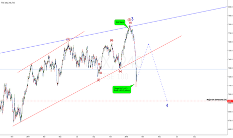 UKX: FTSE: Don't Say You Weren't Warned! +643.5 Points Profits