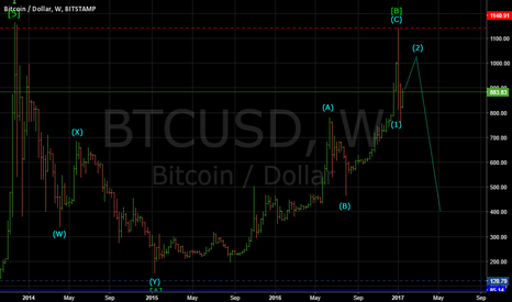 BTCUSD: BITCOIN WEEKLY: CORRECTING IN WAVE (2)