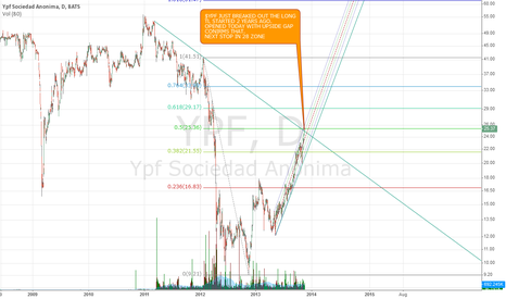YPF: YPF BREAKES OUT LONG TL
