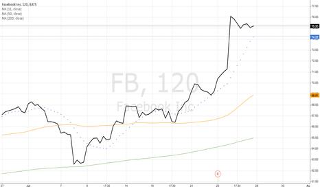FB: Facebook Inc (FB)