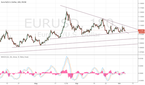 EURUSD: Just basics support and resistance V2.