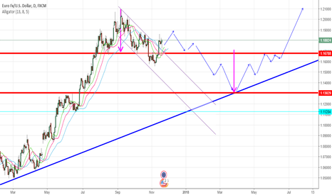 EURUSD: an update to my short analysis