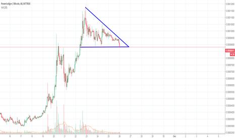 POWRBTC: Looks like descending triangle to me