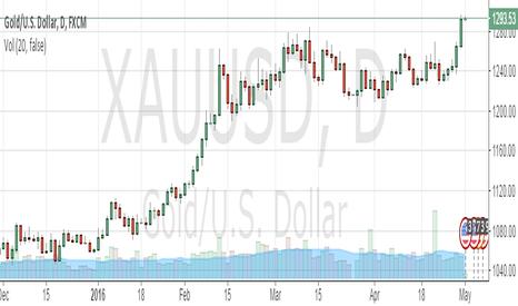XAUUSD: sell gold spot xau/usd sl 1310 tgt 1250$