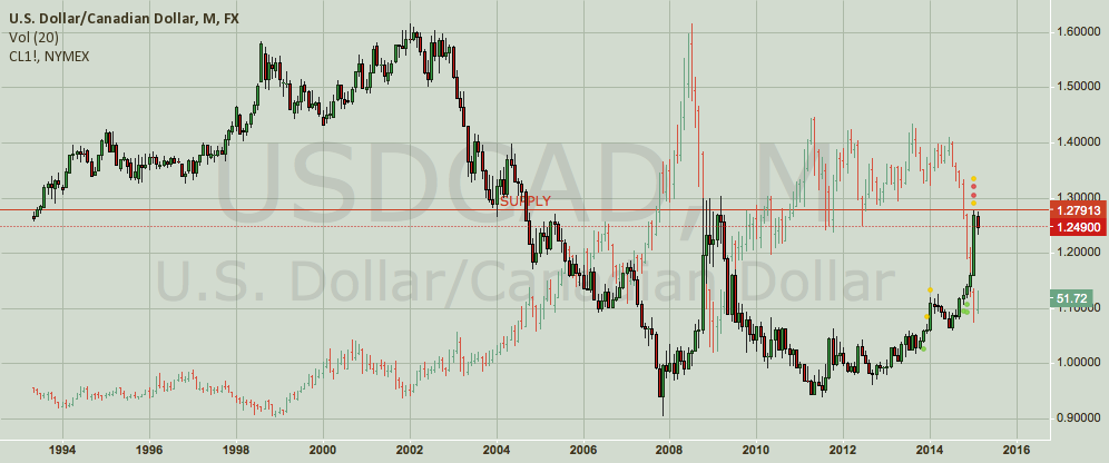 USDCAD — Monthly Supply Levels Reached.