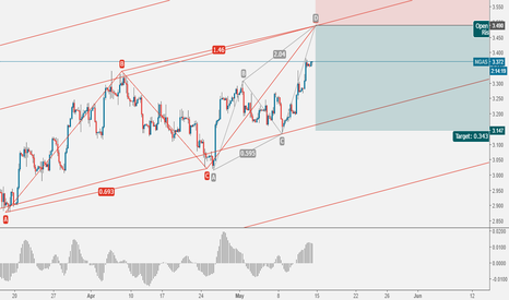 NGAS: NGAS: Another ABCD Pattern (4H)