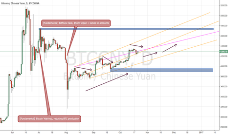 BTCCNY: 21/10/16 | Expected projection of BTC/CNY if kept going