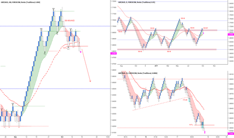 GBPAUD: GBP/AUD - SHORT AFTER DAILY PVT-L BREAK.
