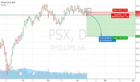 PSX: PSX SHORT 4-13-2015