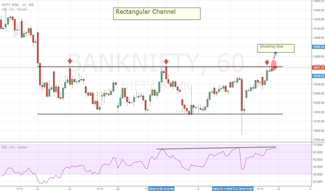 BANKNIFTY: Bank Nifty-Rectangular Channel+Shooting Star at top-Short Setup