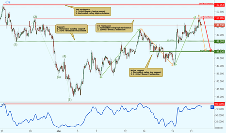 GBPJPY: GBPJPY reacted off resistance, further potential drop!