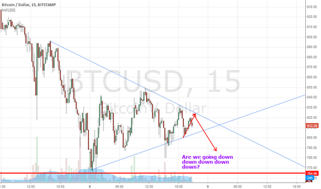 BTCUSD: Are we going down down down down down? Bitcoin