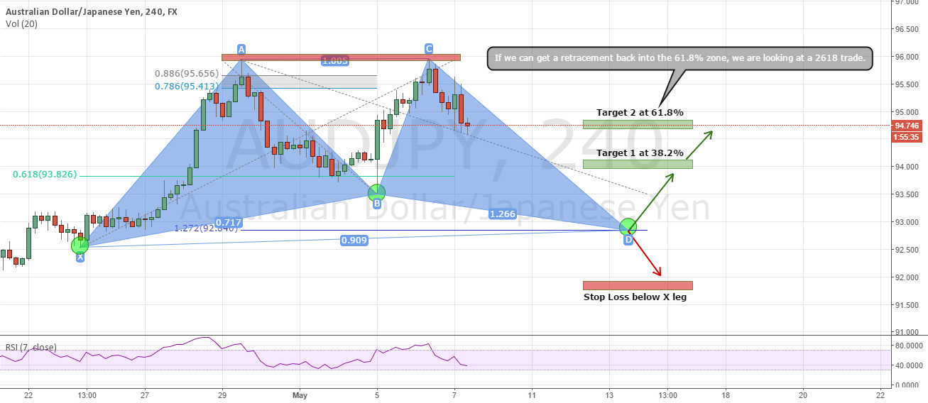 AUD/JPY - Gartley Pattern / Potential 2618