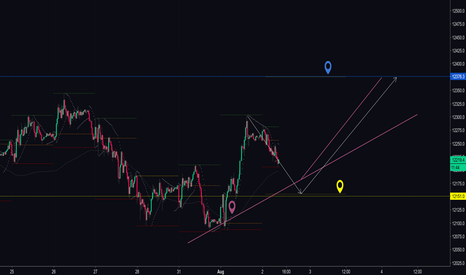 DE30EUR: Correction level long...