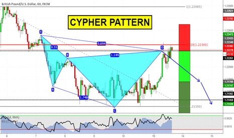 GBPUSD: Cypher Pattern at market on GBPUSD! (TCT trade)