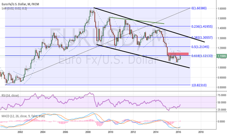 EURUSD: Interesting graph of the monthly interval  EUR/USD