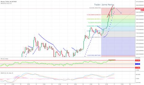 BTCUSDT: Bitcoin Caerà en las prximas horas