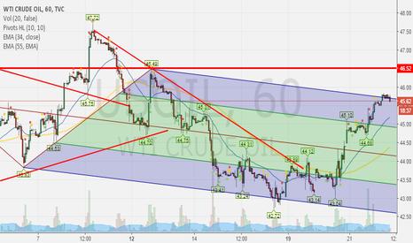 USOIL: 22sep: USOIL/Crude