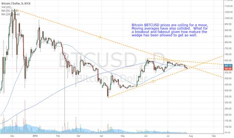 BTCUSD: BitCoin coiling for a move