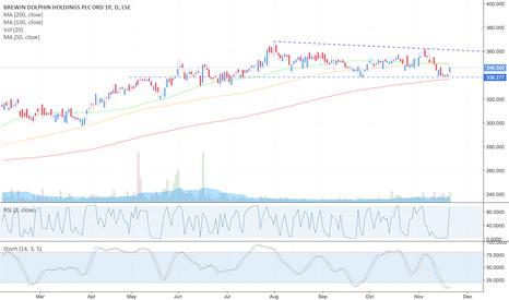 BRW: #BRW - Brewin Dolphin Holdings - Buy