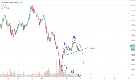 ETHUSD: Head And Shoulders pattern couldn't be more clear