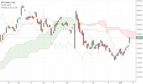 BANKNIFTY: Bank Nifty: Ichimoku Analysis
