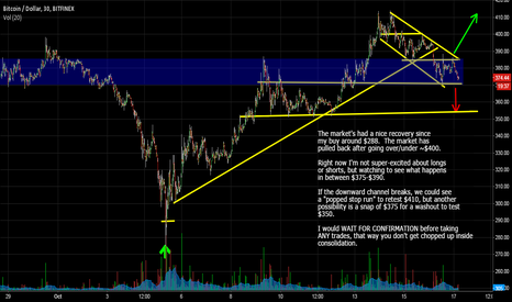 BTCUSD: Watching Consolidation Levels For The Next Big Move