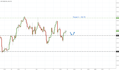 USOIL: US Oil - Re-test Of Support To Provide Long Opportunity
