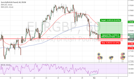 EURGBP: Going Long on EURGBP BB