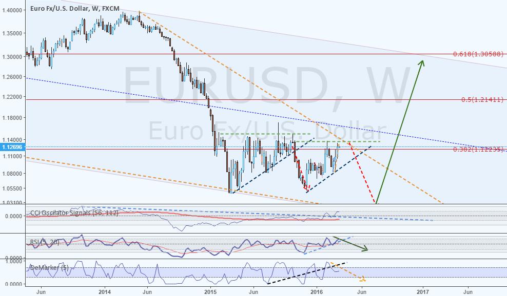 EURUSD an long term speculative idea