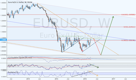 EURUSD: EURUSD an long term speculative idea