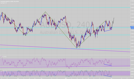 AUDUSD: Can the bullish divergence in AUDUSD H1 help break above 0.715?