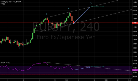 EURJPY: EURJPY 4H Possible Fed meeting play
