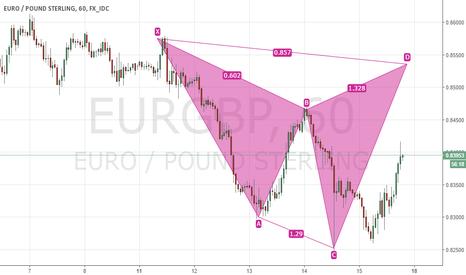 EURGBP: Bearish Shark EURGBP 60m Chart
