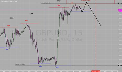 GBPUSD: GU Price Projection