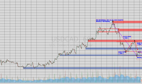 USDCAD: my prediction