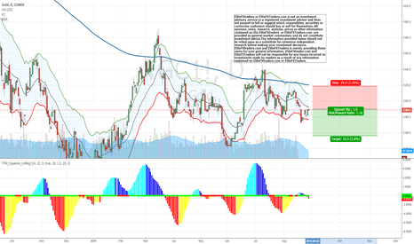 GC1!: Shorting Gold #forex #gold #ETF #stocks