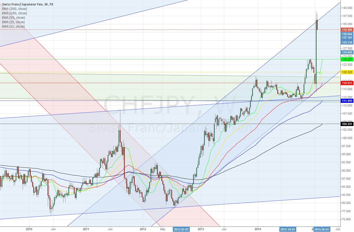 CHFJPY Weekly ~