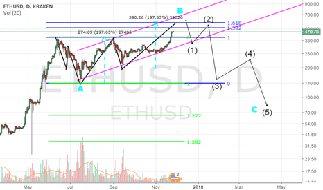 "ETHUSD: ETH/USD potential ""flat correction"" ?"