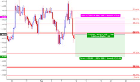 GBPNZD: A good opportunity for Shorting GBPNZD