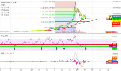 BTCUSDT: Bitcoin Technical Analysis