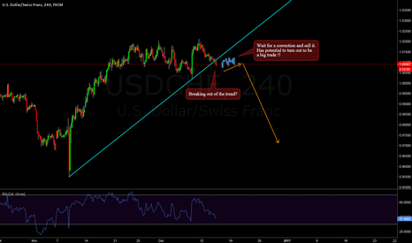 USDCHF: USDCHF - Breaking out of trend? BIG TRADE !!