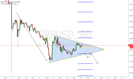 GBPUSD: Bearish Pennant GBP/USD