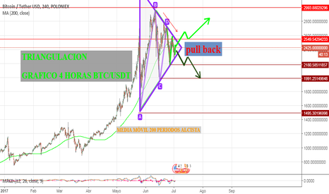 BTCUSDT: POSIBLE PULL BACK
