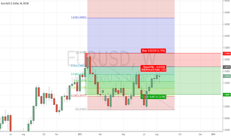 EURUSD: Close to supply area on weekly