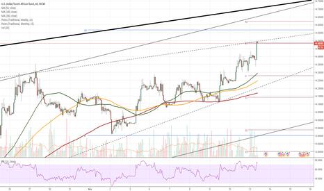 USDZAR: USD/ZAR 1H Chart: Pair points to weakness