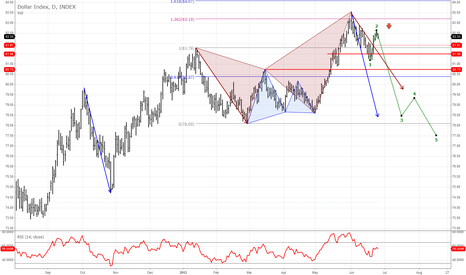 DXY: Dollar Index Bearish call