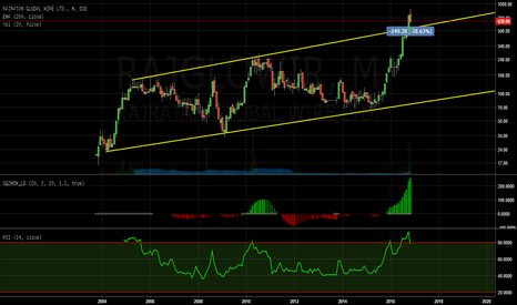 RAJGLOWIR: Hidden Gems and now givin strong breakout with momentum.