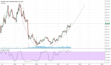 KSCL: KSCL - Rounding bottom on Weekly charts